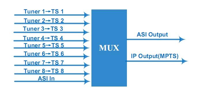 Principle Chart of 8tuner atsc multiplexer