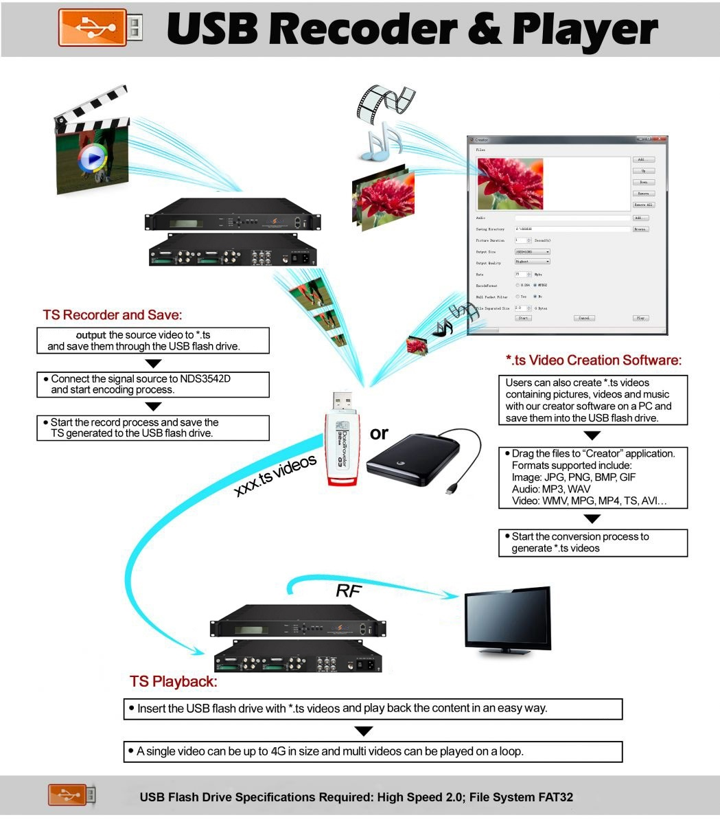 4 Tuner to 4 DVB-C Modulator