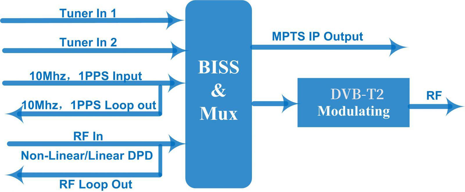 Principle Chart of DVB-T2 Modulator