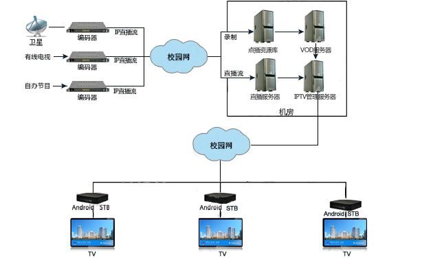 智慧校园IPTV.jpg